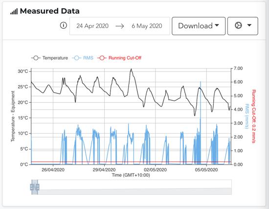 Measured Data 2